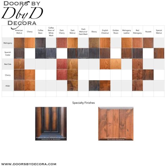 DbyD Stain Chart